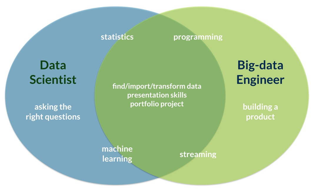 Data science and Data engineering – two sides of the same